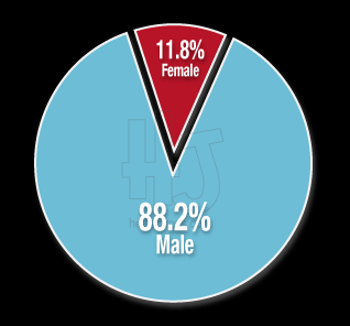 Gender of Victim | Chicago Homicides & Murders