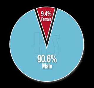 Final 2012 Gender of Victim