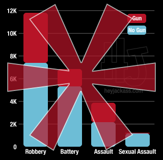 Other Violent Crimes in Chicago - Robbery Aggravated Battery Aggravated Assault Criminal Sexual Assault