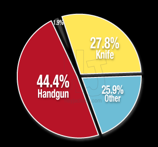 Percentage of Weapons Used during an Assault