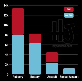 Totals of Other Crimes by percentage of gun used or not
