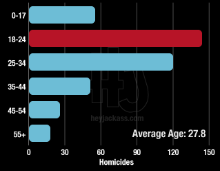 Age breakdown of Chicago homicide murder victims