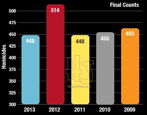 Murder trend year over year