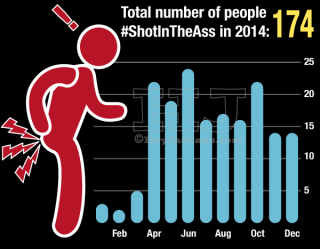 Monthly count of person shot in the ass in Chicago