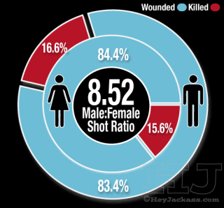 2015 Gender of Victim
