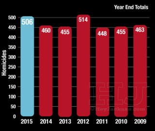 2015 Chicago Homicide Trend