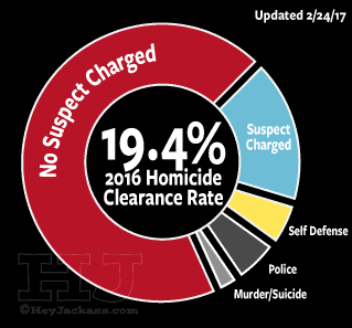 2016 Chicago Homicide Clearance Rate
