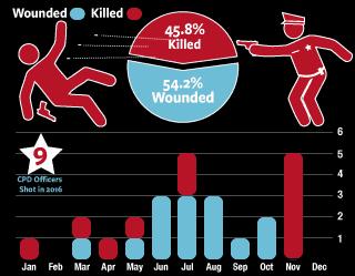 2016 Police Involved Shootings
