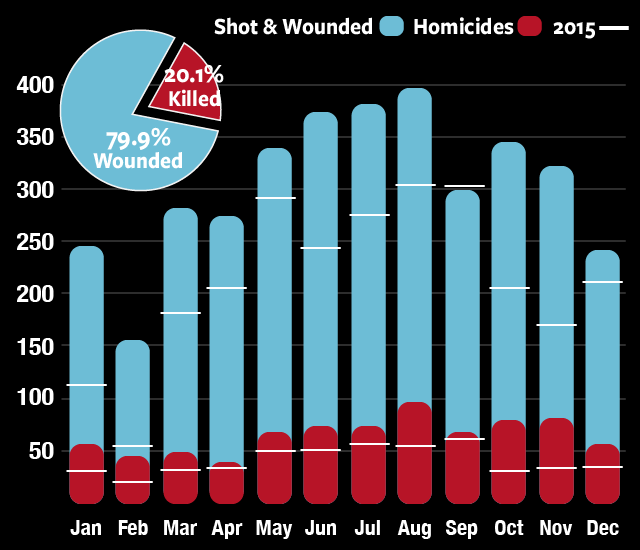 2016 Monthly Shooting and Homicide Trend
