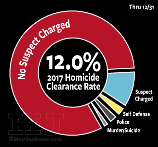 2017 homicide clearance rate
