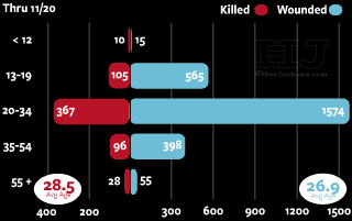 2017 Age of Homicide and Shooting Victim