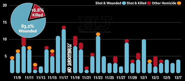 Chicago's 30 day shooting and homicide trend