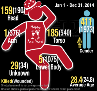 Chicago homicides and shootings by shot placement 2014