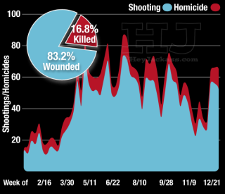 Weekly Shooting & Homicide Trend