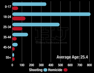 Ages of Victim