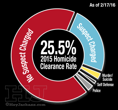 2015 homicide clearance rate