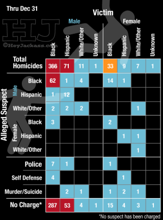 2015 murder matrix