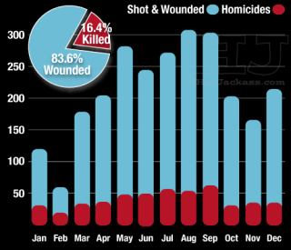 2015 Chicago Homicide and Wounded Trend