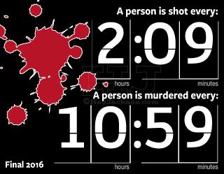2016 Chicago Homicide Shot Clock