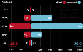 Chicago Ages of Shooting and Homicide Victims