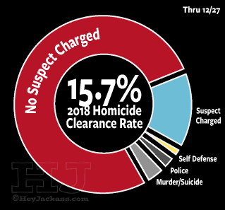 Chicago Homicide Clearance Rate