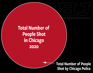 Total Number of People Shot vs Total Shot by CPD